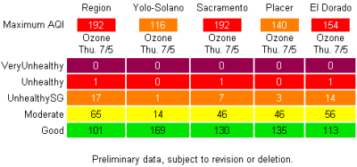 Summer Ozone Results