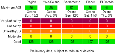 Winter Ozone Results